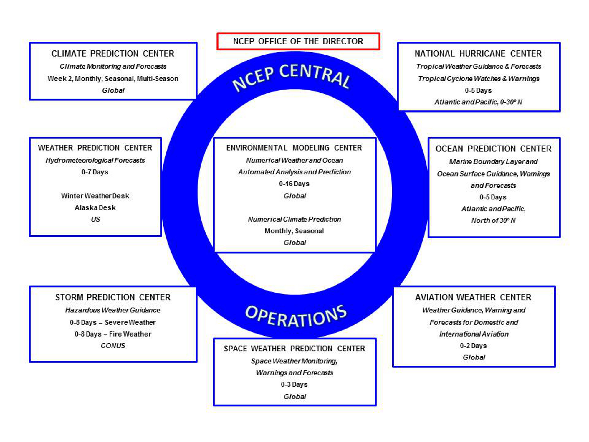 Organizational chart of the National Centers for Environmental Prediction